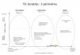 Définition - TIC durables - schema