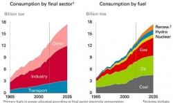 Energie - BP Energy Outlook 2035 - évolution par secteur et type d'énergie - 520px