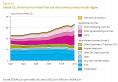CO2 - émissions entre 1990 et 2010 - monde