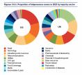 Téléprésence - étude du Carbon Disclosure Project - comparaison USA - UK