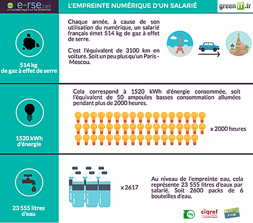Benchmark Green IT 2016 - Infographie
