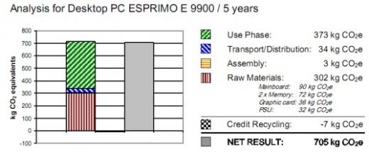 Fujitsu - Esprimo E9900 - empreinte carbone - ordinateur de bureau
