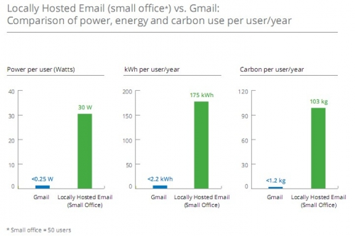 Google-GMail-CO2-GHG-small_office.jpg