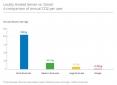 Google - Gmail - émissions de CO2 - GHG emissions