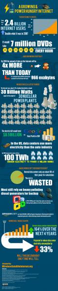 Internet - consommation électrique - chiffres clés