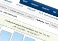 Hubsphere - Evolution - Logiciel en ligne de pilotage de la performance développement durable