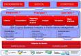 IBM - Cognos - Pilotage de la stratégie développement durable - schema - CEMS - EHS - progiciel