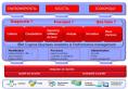 IBM - Cognos - Pilotage de la stratégie développement durable - CEMS - EHS - progiciel