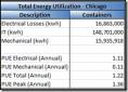 Microsoft - datacenter - PUE - container - Chicago