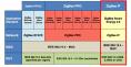 Zigbee - Zigbee layers - schema