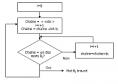 Generique - algorithme