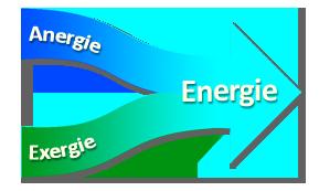Energie - schéma exergie + anergie = énergie