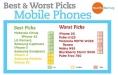Téléphone - Healthystuff.org - classement toxicité des téléphones - 2012