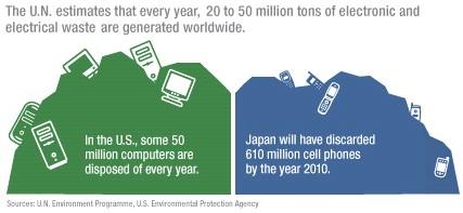 DEEE - chiffre - estimation annuelle - worldwide - 50 millions tonnes