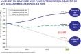 Energie - consommation - tendance 20 20 20 - source : Commission Européenne