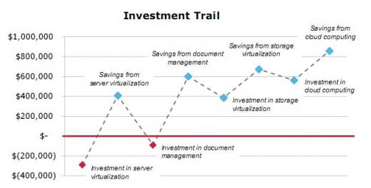Bonnes pratiques - Financement des projets Green IT