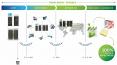 Location - équipements informatiques - financement durable - schema
