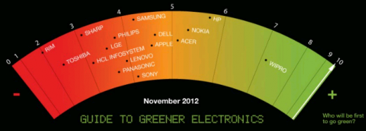 Greenpeace - Guide to Greener Electronics - 18ème édition - novembre 2012