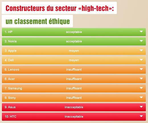 Matériel - Guide d'achat éthique - classement 2014