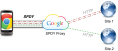 Google - proxy SPDY et PageSpeed