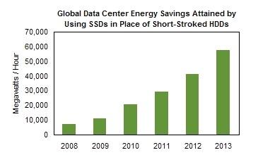 iSupply - SSD - économie d'énergie pour les centres informatiques (data center)