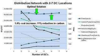 iLog  Carbon Footprint Extension