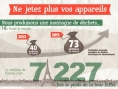 Matériel - DEEE - réparer - infographie - Spareka