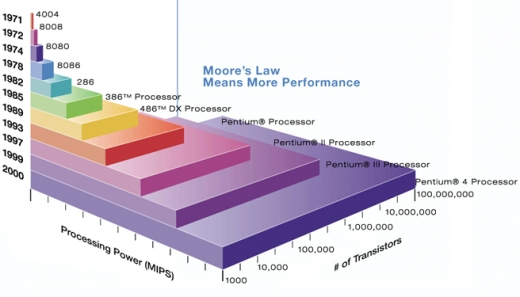 Intel - Loi de Moore