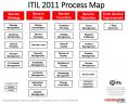 ITIL - 2011 - processus et services