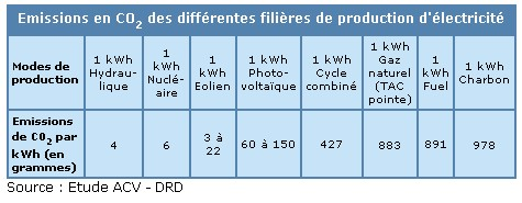 201? - [RUMEUR] DS 4 Performance Kwh-emission_CO2