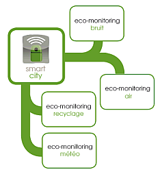 Smart Cities - m2ocity - solutions Adam, Eve et Eden