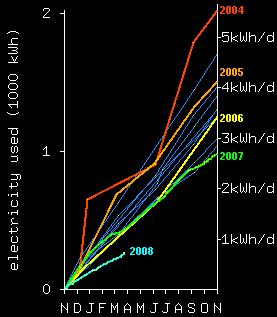 generique - graph économies d'énergie