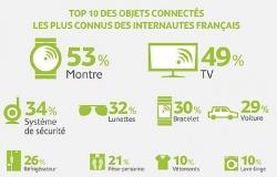 Generique - objets connectés - infographie - sondage Mediamétrie
