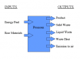 ACV - schema de principe de l'Analyse du Cycle de Vie  ou LifeCycle Assesment - LCA en anglais