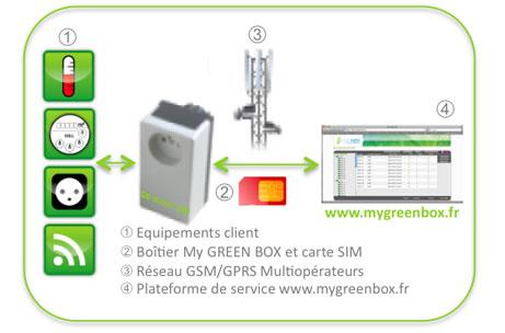 Live M2M - My Green Box - smart plug - prise électrique  intelligente