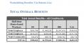 Télétravail - bénéfices économiques - tableaux