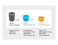 Stockage - HP - 3PAR - schéma thin provisioning