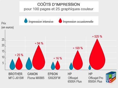 Impression - Imprimante - Jet d'encre - étude coût impression - UFC Que Choisir