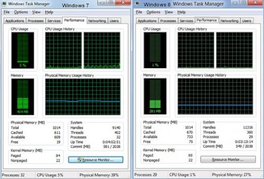 Logiciel - Microsoft - Windows 8 - comparaison efficience ressources matérielles avec Windows 7