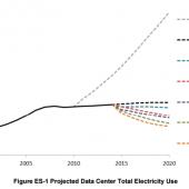 Consommation électrique des centres de données aux Etats-Unis entre 2000 et 2020
