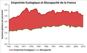Empreinte de la France rapportée à sa bio-capacité