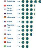Empreinte écologique mondiale