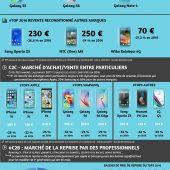Infographie tendance smartphones reconditionnés janvier 2017