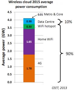 Répartition de la consommation électrique du réseau - schéma