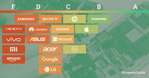 greenpeace - guide to greener electronics - 2017 - chart