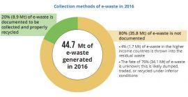 Global e-wastre monitor 2017 - collecte