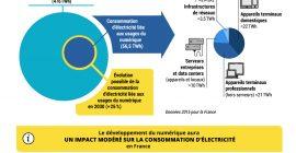 Negawatt - Revolution numérique - infographie